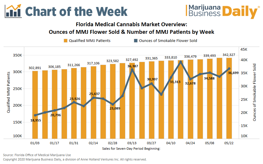 Florida medical marijuana sales coronovirus, Chart: Florida's medical cannabis market booms despite pandemic, US economic woes
