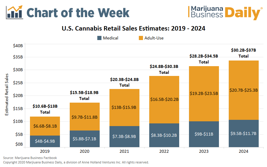 Exclusive: US retail marijuana sales on pace to rise 40% in 2020, near $37 billion by 2023