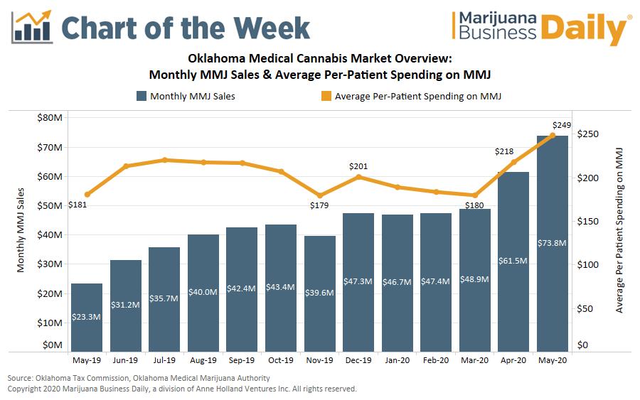 Oklahoma medical marijuana sales, Chart: Medical marijuana sales in Oklahoma near $300 million in first five months of 2020