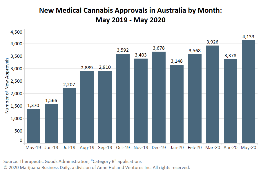 Australia cannabis exports, New Australian law looks to boost cannabis exports after COVID-19 threat passes