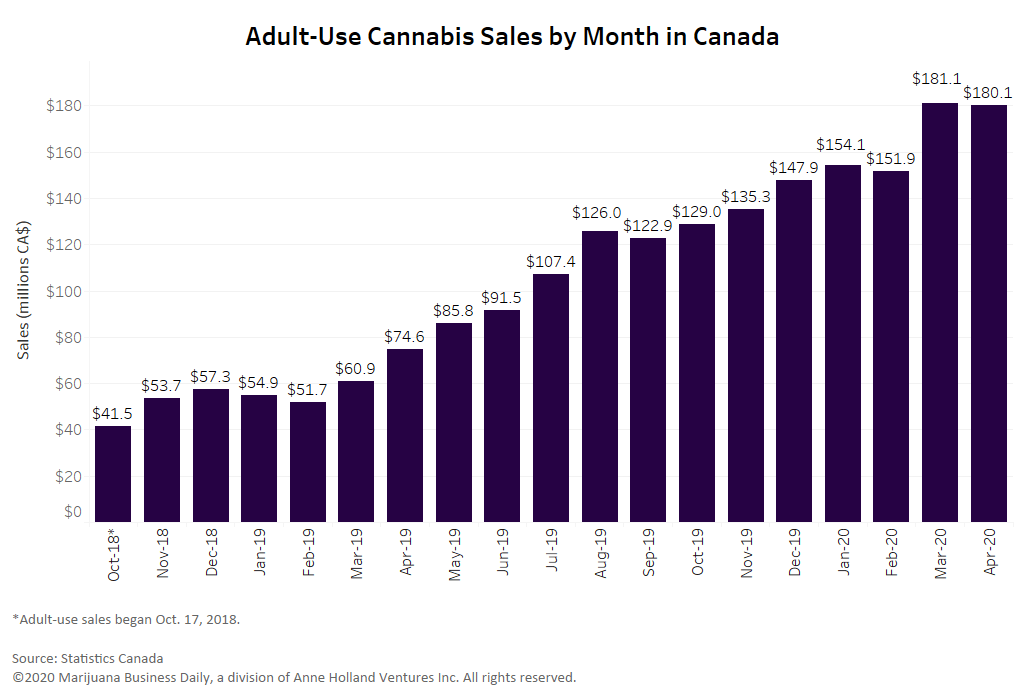 Canadian cannabis sales, Canadian cannabis sales remain strong in April despite COVID-19 pandemic