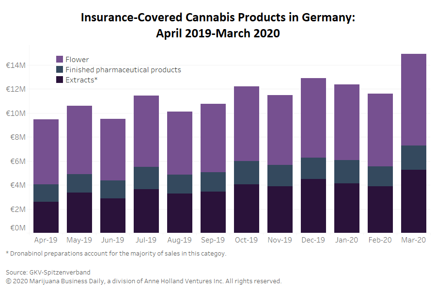 , Insurance-covered reimbursements for medical cannabis sets record in Germany