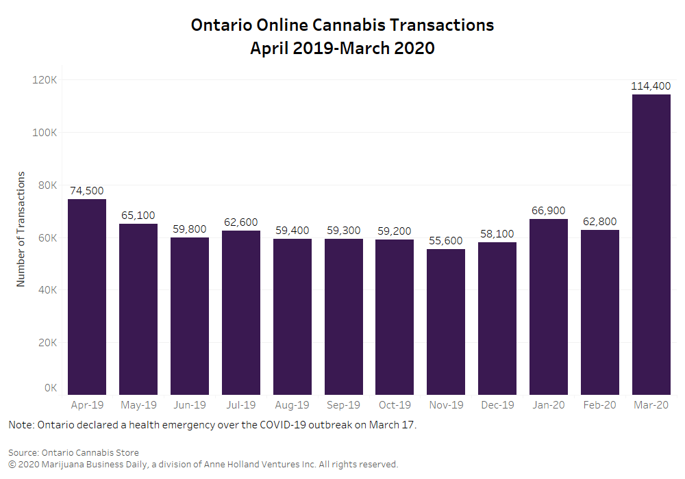 Ontario cannabis sales data, Ontario Cannabis Store report shows Aurora leading flower sales, COVID-19 sales boost