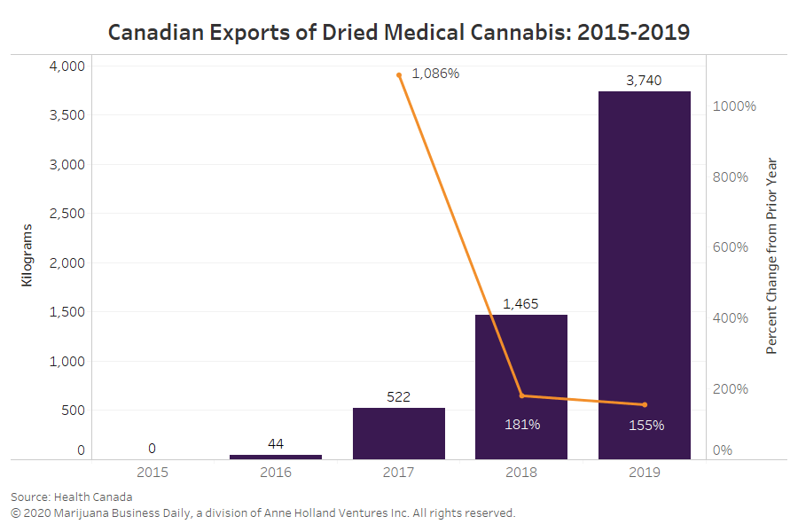 Canadian cannabis exports, Canada exported record amount of dried cannabis in 2019, but mostly to one market