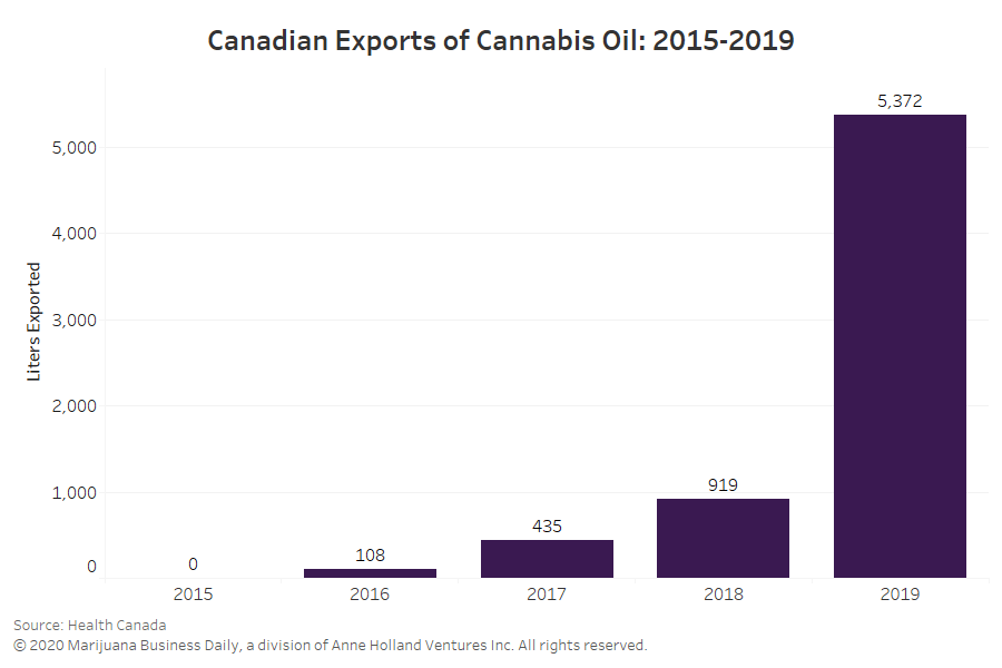 Canadian cannabis exports, Canadian exports of medical cannabis oil jumped fivefold in 2019