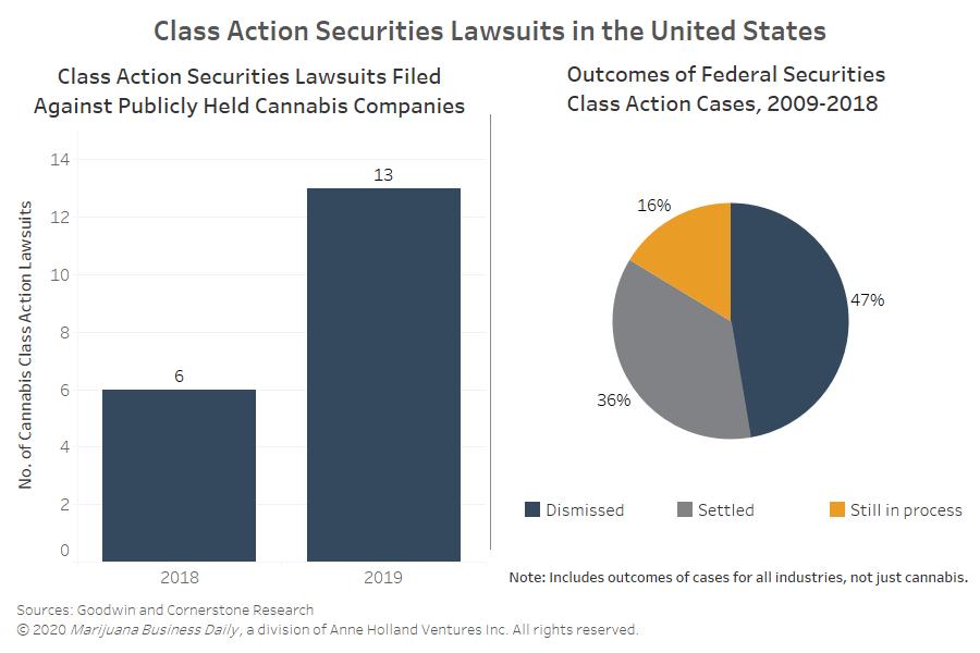 marijuana class action lawsuits, As marijuana class action lawsuits surge, experts stress accurate, forthright disclosures