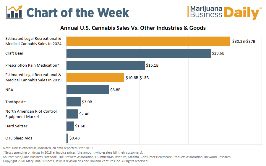 Chart: Retail cannabis sales surpass NBA revenue, approach prescription pain meds