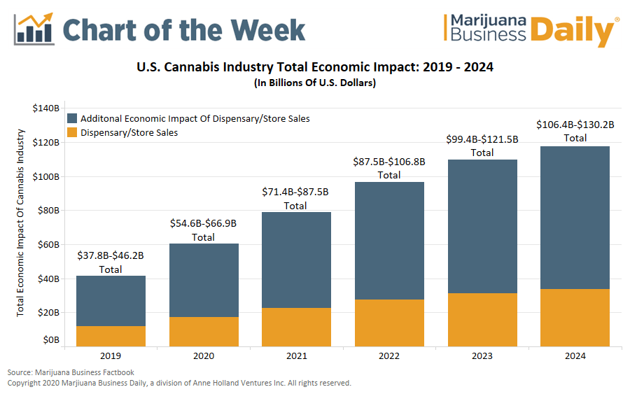 cannabis economic impact, Chart: US cannabis industry's economic impact could hit $130 billion by 2024