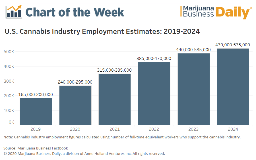 cannabis employment