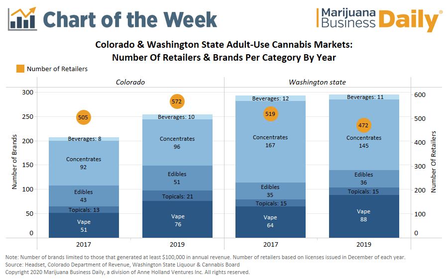 Chart: Shelf space at a premium as more brands enter cannabis space and retailers use pay-to-play practices