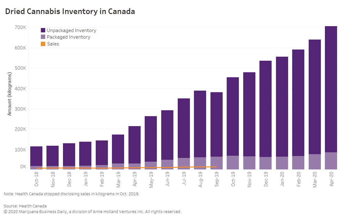 Canadian cannabis inventory, Canadian cannabis inventory soars to new high, indicating more pain ahead for producers
