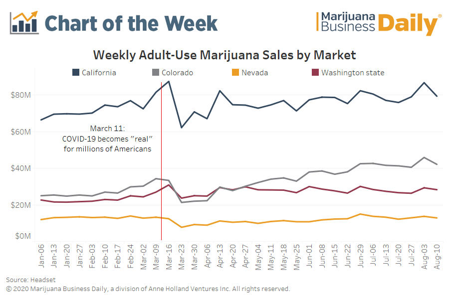 , Chart: Adult-use cannabis sales remain steady even as unemployment bonus ends