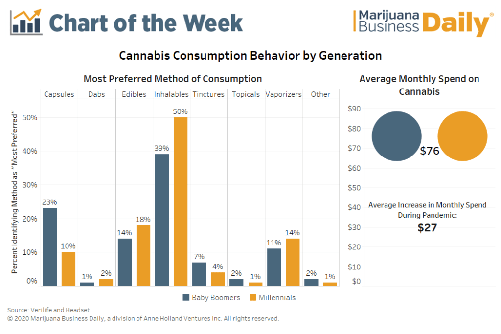 Chart: Cannabis consumption preferences cross generations as millennials and baby boomers favor inhalable products