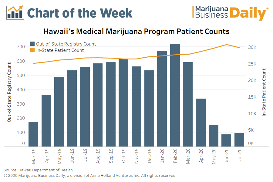 Hawaii marijuana reciprocity, Chart: Coronavirus pandemic brings Hawaii medical marijuana reciprocity program to a halt