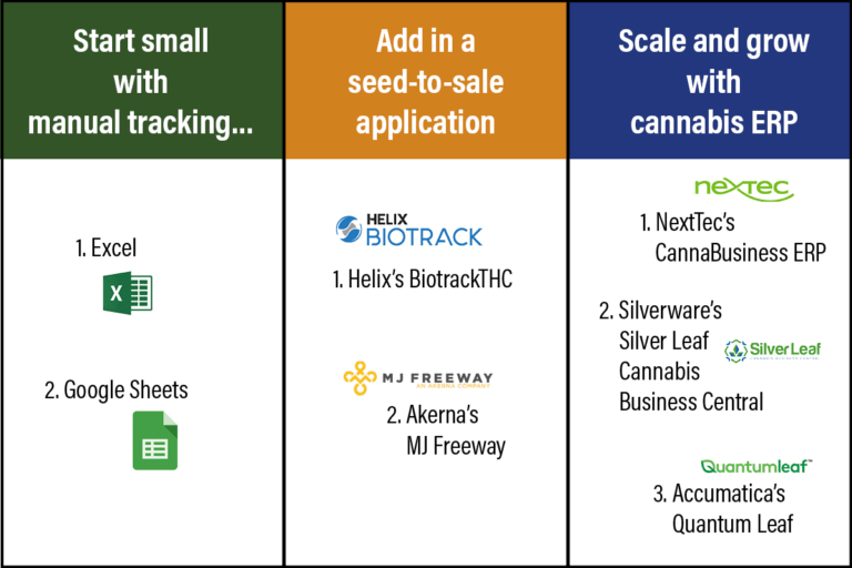 cannabis tracking software overview