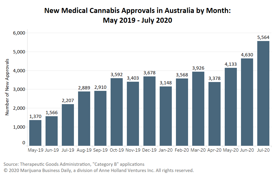 Australia medical cannabis, Australia sees record month for medical cannabis approvals