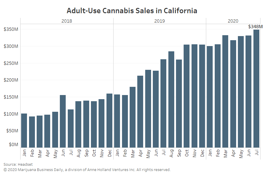 , Predicted California marijuana business failures haven't happened, and COVID played a role