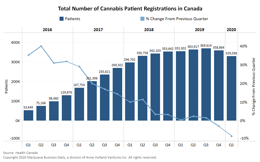 Canada's medical cannabis market plateauing since recreational legalization – at least for now