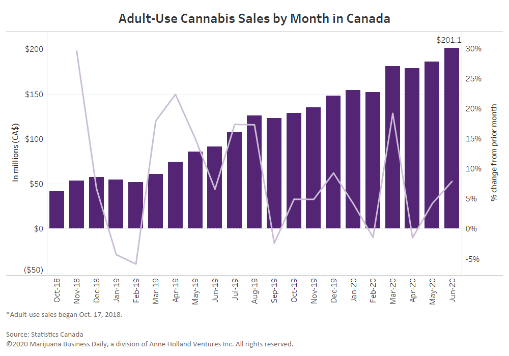 , Canadian recreational marijuana sales reach record CA$201 million in June