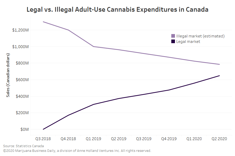 , Illegal cannabis expenditures at multiyear low in Canada, data shows