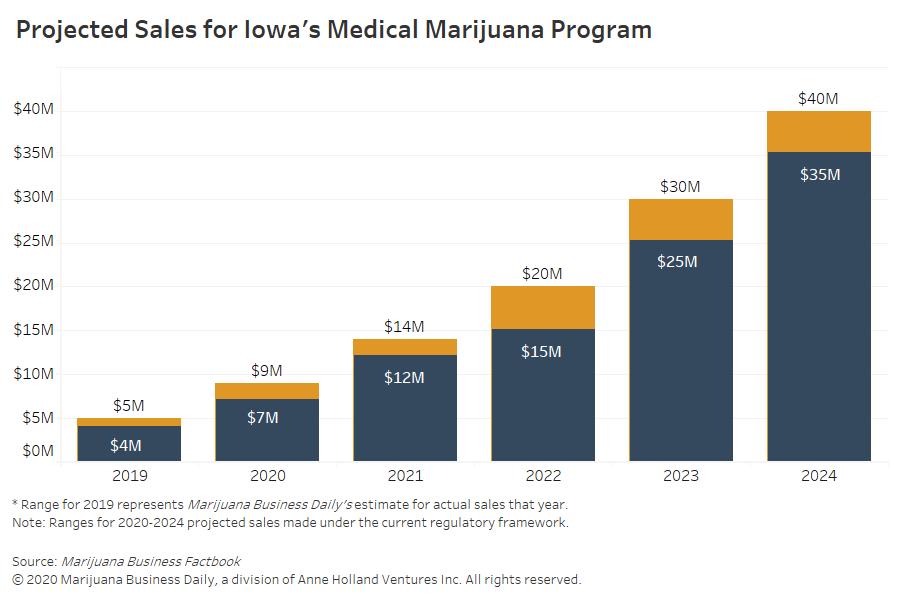 Iowa medical marijuana, Iowa medical cannabis businesses face profit woes amid heavy restrictions