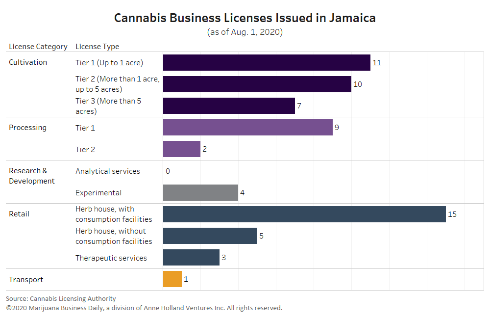 , Jamaica reports $1.3 million in B2B cannabis trade as license issuances rise