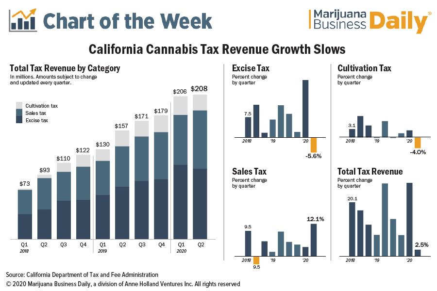 California cannabis tax, California marijuana tax revenues stall in wake of pandemic, job losses