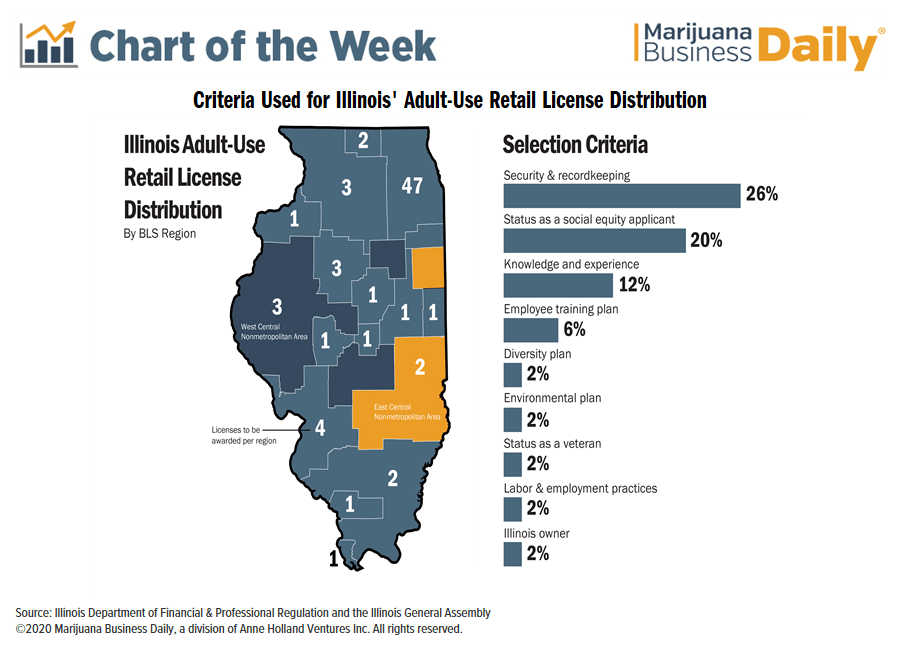 Illinois marijuana licensing; social equity, Chart: Illinois lottery for retail marijuana licenses raises social equity questions