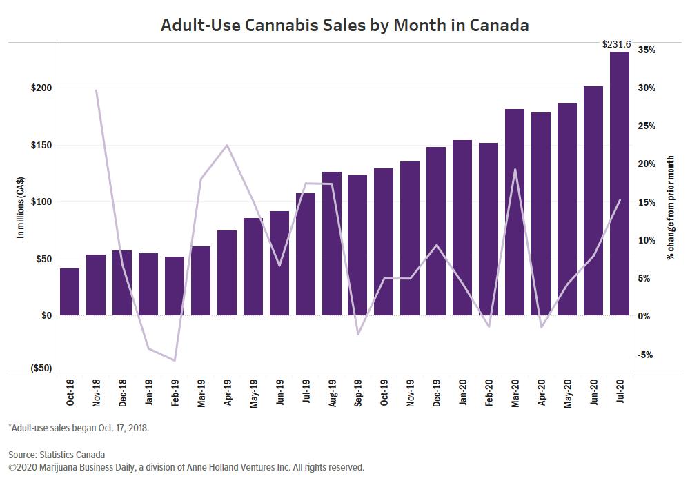 Canada recreational cannabis, Canada's recreational marijuana sales grow to record CA$231 million