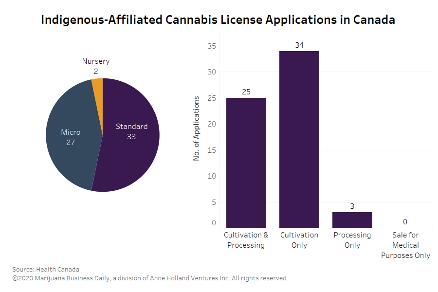 4% of Canadian cannabis licensees Indigenous-affiliated, with systemic barriers 'baked into system'