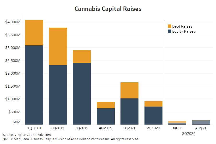 marijuana funding; cannabis investing, Cannabis companies secure fresh funding deals as investors wade back into capital markets