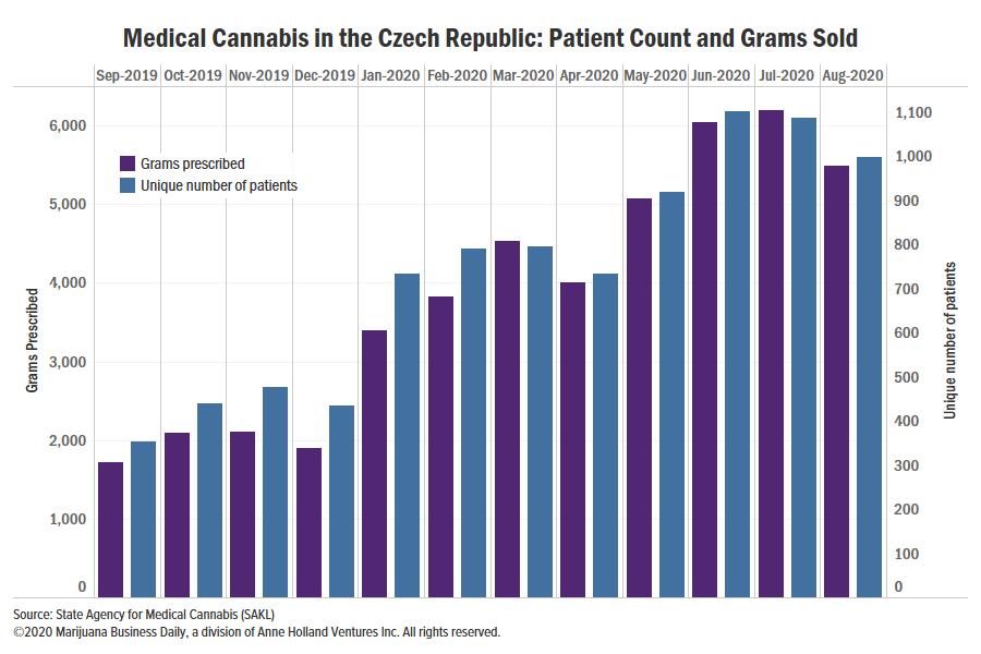 Czech medical cannabis sales, Czech medical cannabis sales show timid growth despite insurance coverage