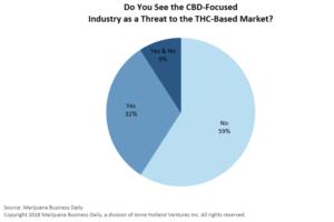 , THC versus CBD
