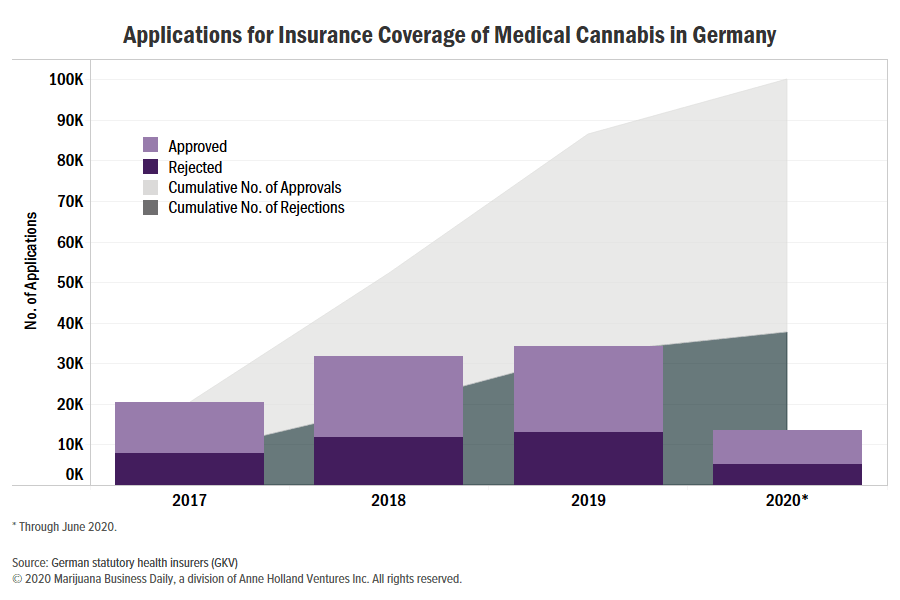 Germany medical cannabis applications, German medical cannabis applications for insurance reach 100,000