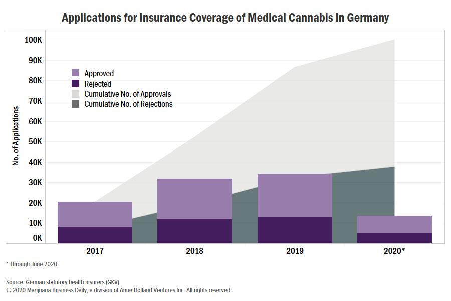 German medical cannabis applications for insurance reach 100,000