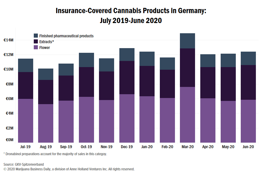 Insurance-covered medical cannabis falls for the first time in Germany