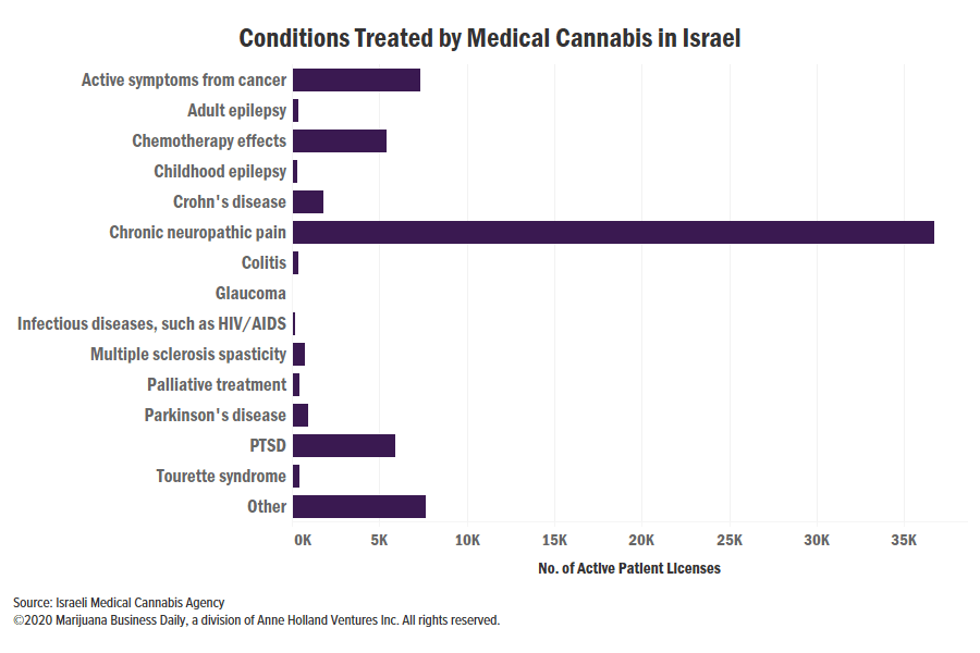 , Israel medical cannabis patient count hits record as imports soar