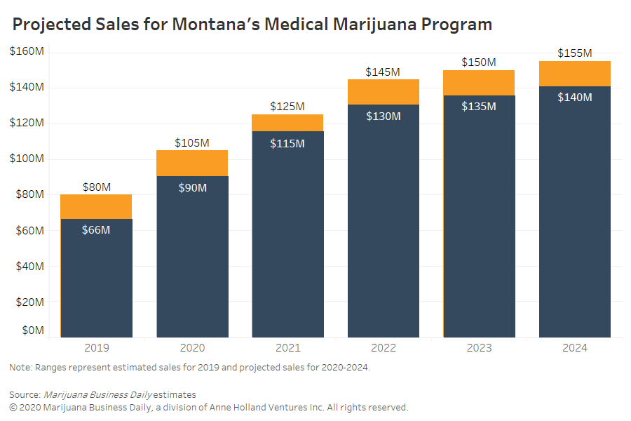 Montana recreational marijuana, Finally-stable Montana cannabis market may face upheaval with recreational legalization looming