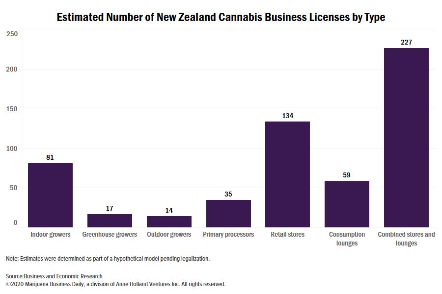 New Zealand cannabis, New Zealand cannabis market estimated at NZ$1.5 billion, 74,000 kilograms