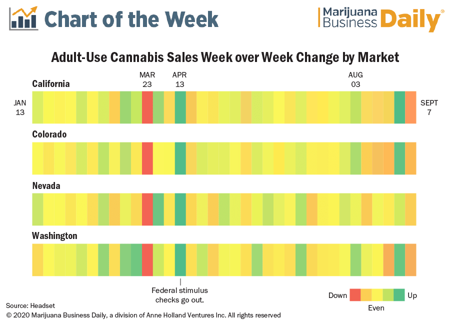 Consumers' cannabis buying patterns change markedly in wake of COVID-19 pandemic