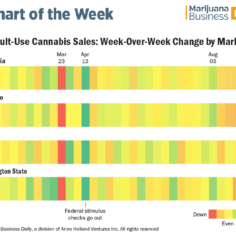Heatmap of weekly adult use cannabis sales
