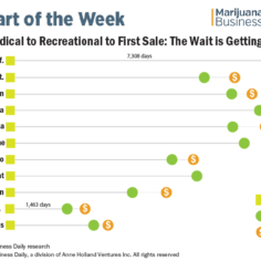 Chart showing the time from medical marijuana approval to first recreational sale