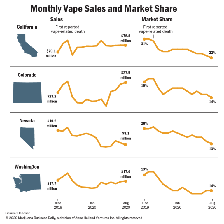 marijuana vape crisis, Marijuana vape firms say one year after vaping crisis, customers turning to legal suppliers over illicit market
