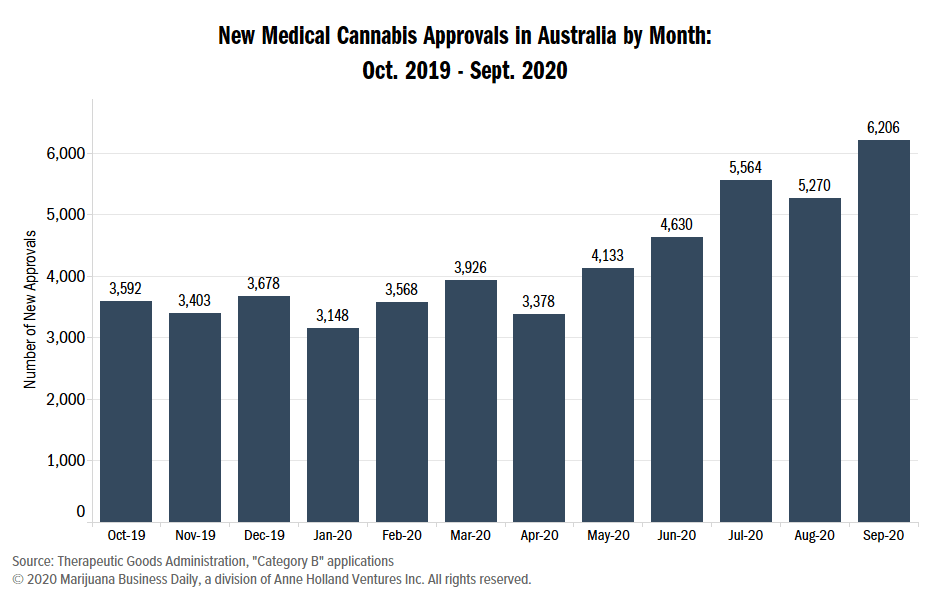 Australia medical cannabis, Australia approves record number of medical cannabis patients