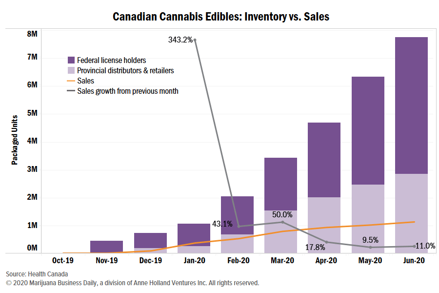 Canada cannabis glut, Supply glut grows for Canadian edibles, dried cannabis