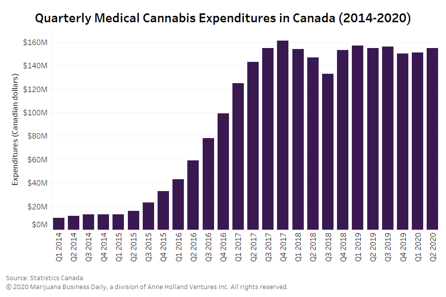 Access barriers stall Canadian medical cannabis market, survey shows