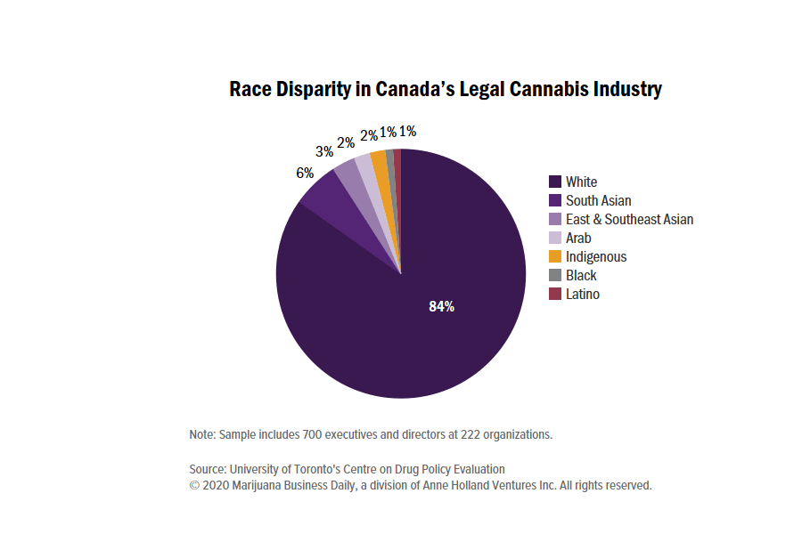 Study highlights lack of diversity in Canada's legal cannabis industry