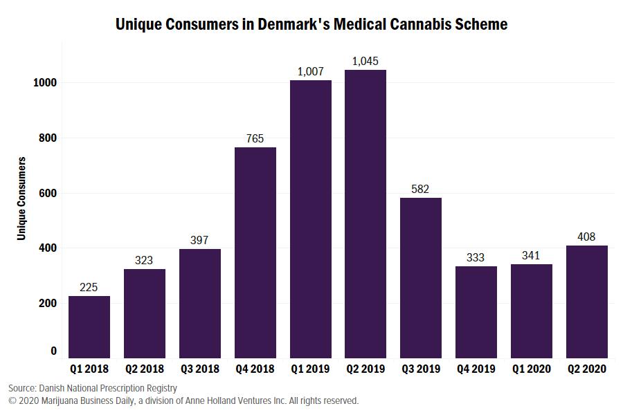 Denmark medical cannabis, Danish medical cannabis market sees positive quarter