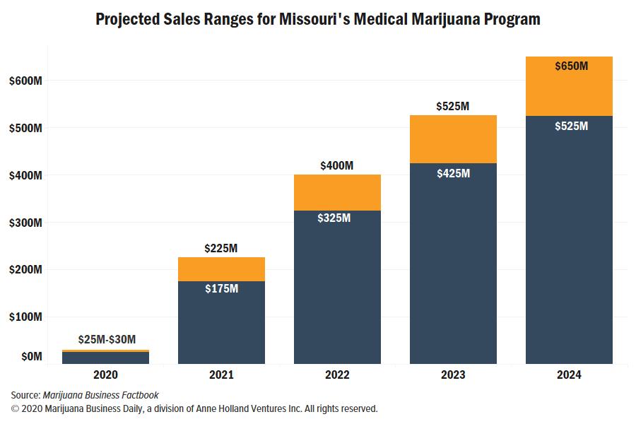Missouri medical marijuana sales, Missouri launches medical marijuana sales; market could hit $650 million a year