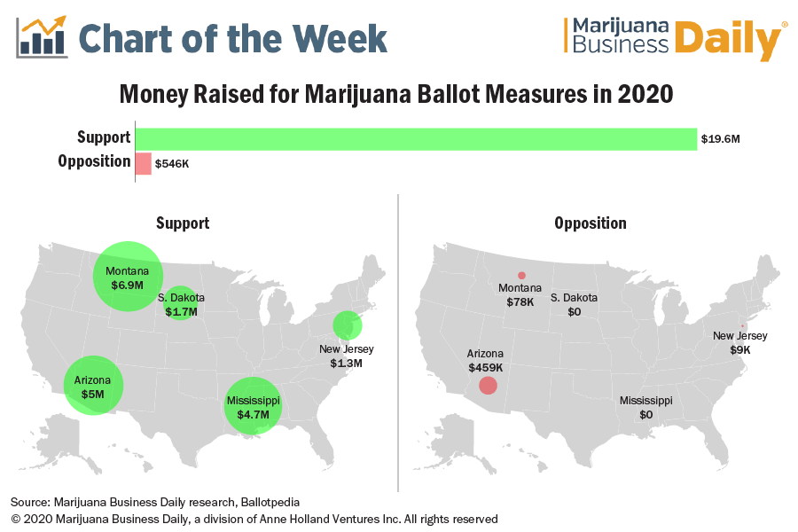 Chart showing the money raised for state marijuana ballot measures in 2020